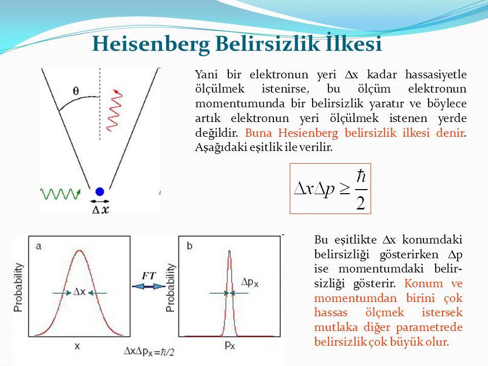 Yani bir elektronun yeri  x kadar hassasiyetle ölçülmek istenirse, bu ölçüm elektronun momentumunda bir belirsizlik yaratır ve böylece artık elektron