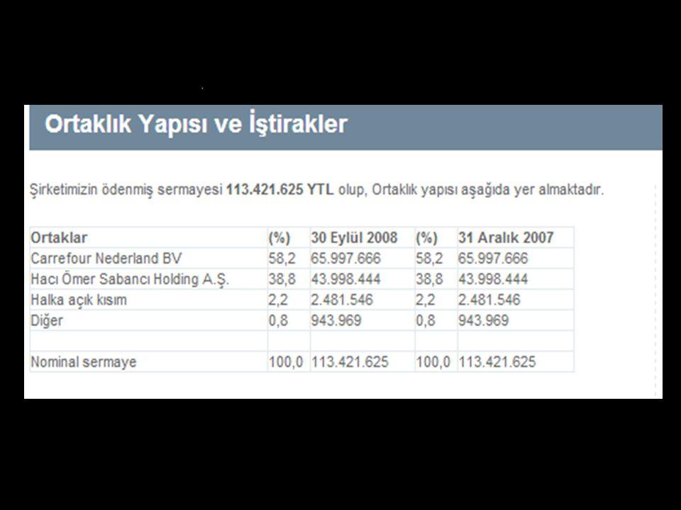 Türkiye'de faaliyet gösteren carrefourSA da Sabancı Holding in yüzde 38.8, Carrefour Nederland ın ise yüzde 58.2 hissesi bulunuyor.