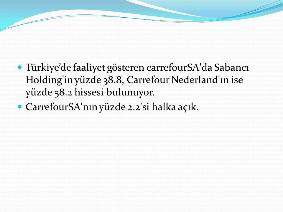 Türkiye'de faaliyet gösteren carrefourSA'da Sabancı Holding'in yüzde 38.8, Carrefour Nederland'ın ise yüzde 58.2 hissesi bulunuyor. CarrefourSA'nın yü