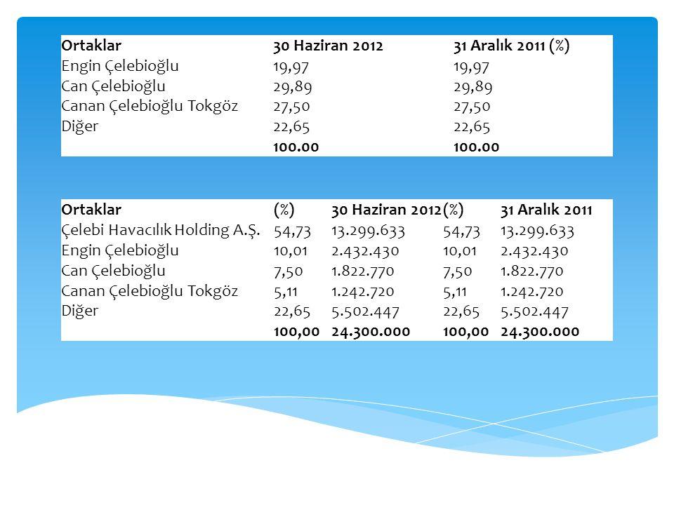 Ortaklar30 Haziran 201231 Aralık 2011 (%) Engin Çelebioğlu19,97 Can Çelebioğlu29,89 Canan Çelebioğlu Tokgöz27,50 Diğer22,65 100.00 Ortaklar(%)30 Hazir