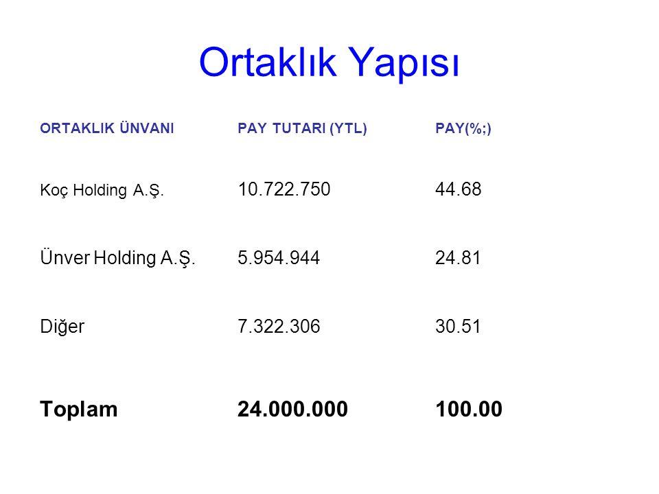 Ortaklık Yapısı ORTAKLIK ÜNVANIPAY TUTARI (YTL)PAY(%;) Koç Holding A.Ş.