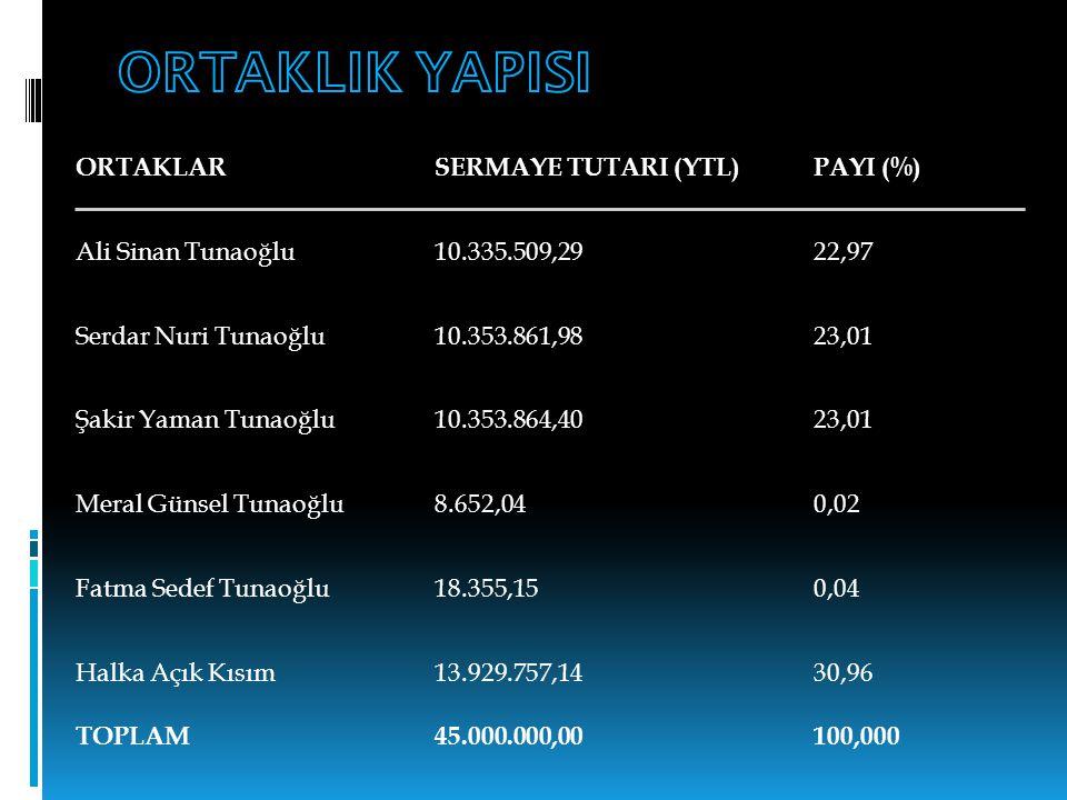 ORTAKLARSERMAYE TUTARI (YTL) PAYI (%) Ali Sinan Tunaoğlu10.335.509,29 22,97 Serdar Nuri Tunaoğlu10.353.861,98 23,01 Şakir Yaman Tunaoğlu10.353.864,40