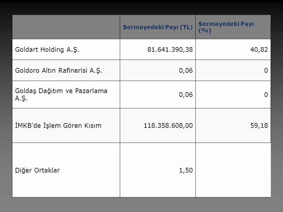 Sermayedeki Payı (TL ) Sermayedeki Payı (%) Goldart Holding A.Ş.81.641.390,3840,82 Goldoro Altın Rafinerisi A.Ş.0,060 Goldaş Dağıtım ve Pazarlama A.Ş.