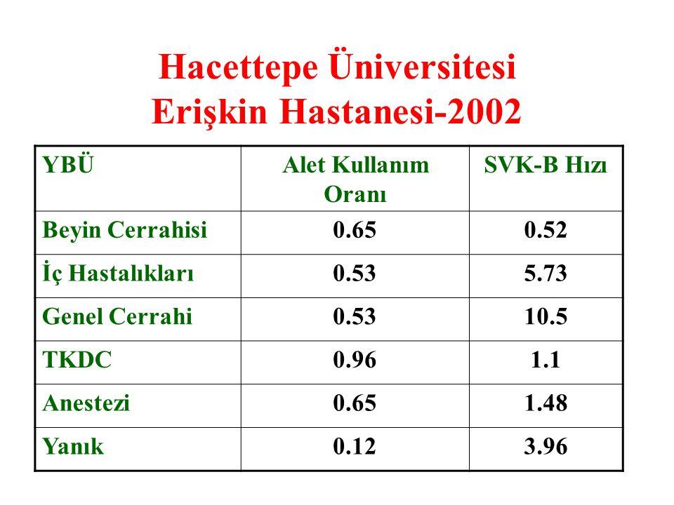 Hacettepe Üniversitesi Erişkin Hastanesi-2002 YBÜAlet Kullanım Oranı SVK-B Hızı Beyin Cerrahisi0.650.52 İç Hastalıkları0.535.73 Genel Cerrahi0.5310.5