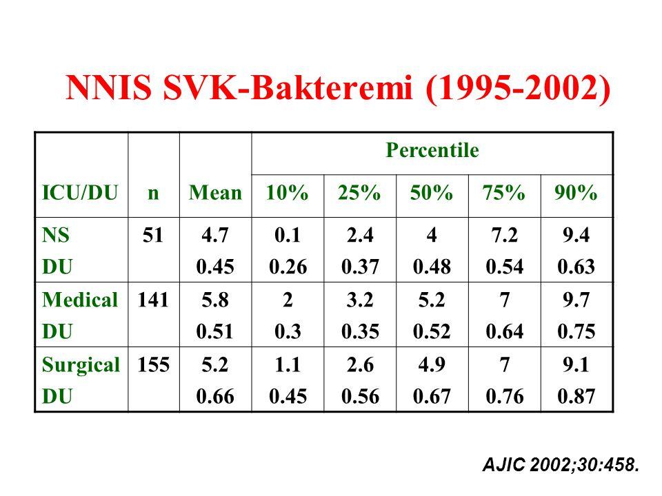 NNIS SVK-Bakteremi (1995-2002) Percentile ICU/DUnMean10%25%50%75%90% NS DU 514.7 0.45 0.1 0.26 2.4 0.37 4 0.48 7.2 0.54 9.4 0.63 Medical DU 1415.8 0.5