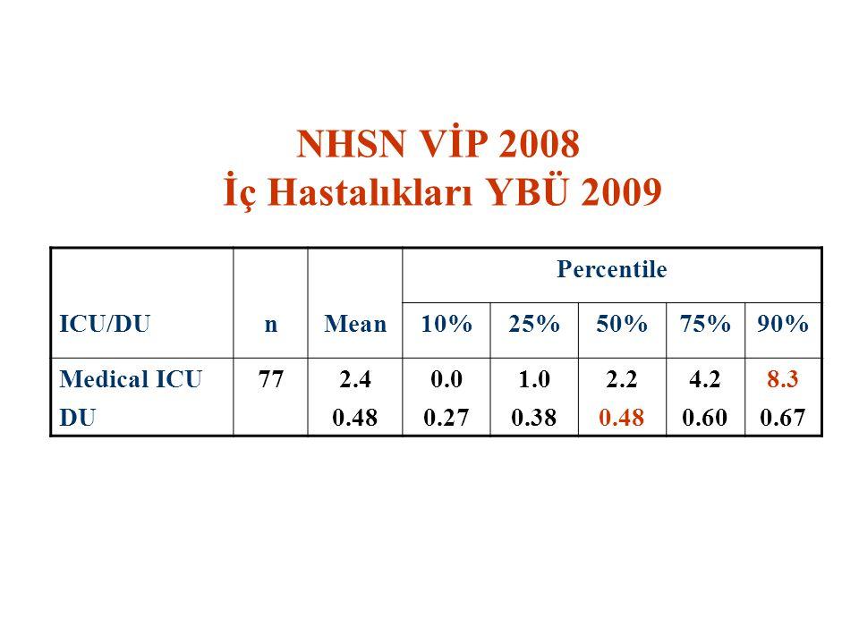 NHSN VİP 2008 İç Hastalıkları YBÜ 2009 Percentile ICU/DUnMean10%25%50%75%90% Medical ICU DU 772.4 0.48 0.0 0.27 1.0 0.38 2.2 0.48 4.2 0.60 8.3 0.67