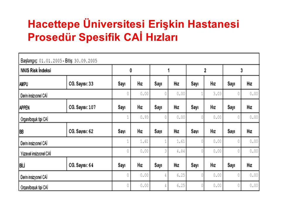Hacettepe Üniversitesi Erişkin Hastanesi Prosedür Spesifik CAİ Hızları