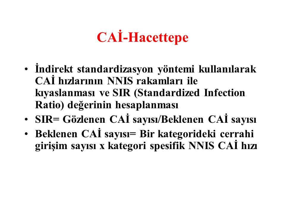 CAİ-Hacettepe İndirekt standardizasyon yöntemi kullanılarak CAİ hızlarının NNIS rakamları ile kıyaslanması ve SIR (Standardized Infection Ratio) değer