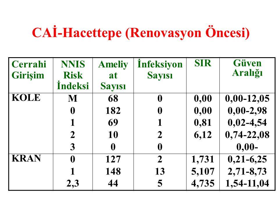 CAİ-Hacettepe (Renovasyon Öncesi) Cerrahi Girişim NNIS Risk İndeksi Ameliy at Sayısı İnfeksiyon Sayısı SIRGüven Aralığı KOLE M0123M0123 68 182 69 10 0