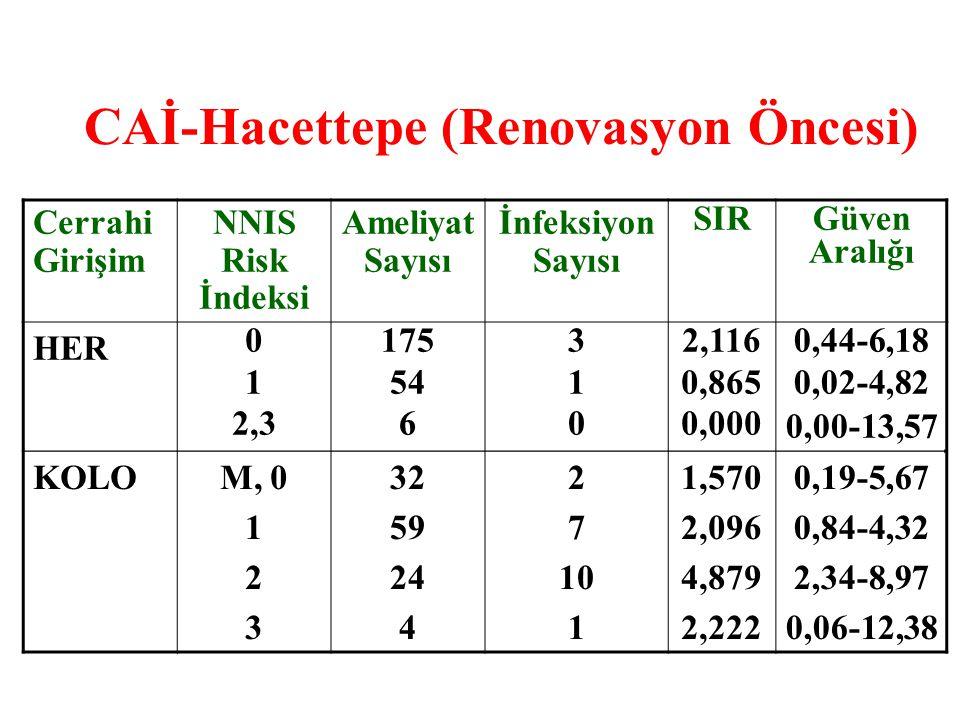 Cerrahi Girişim NNIS Risk İndeksi Ameliyat Sayısı İnfeksiyon Sayısı SIRGüven Aralığı HER 0 1 2,3 175 54 6 310310 2,116 0,865 0,000 0,44-6,18 0,02-4,82