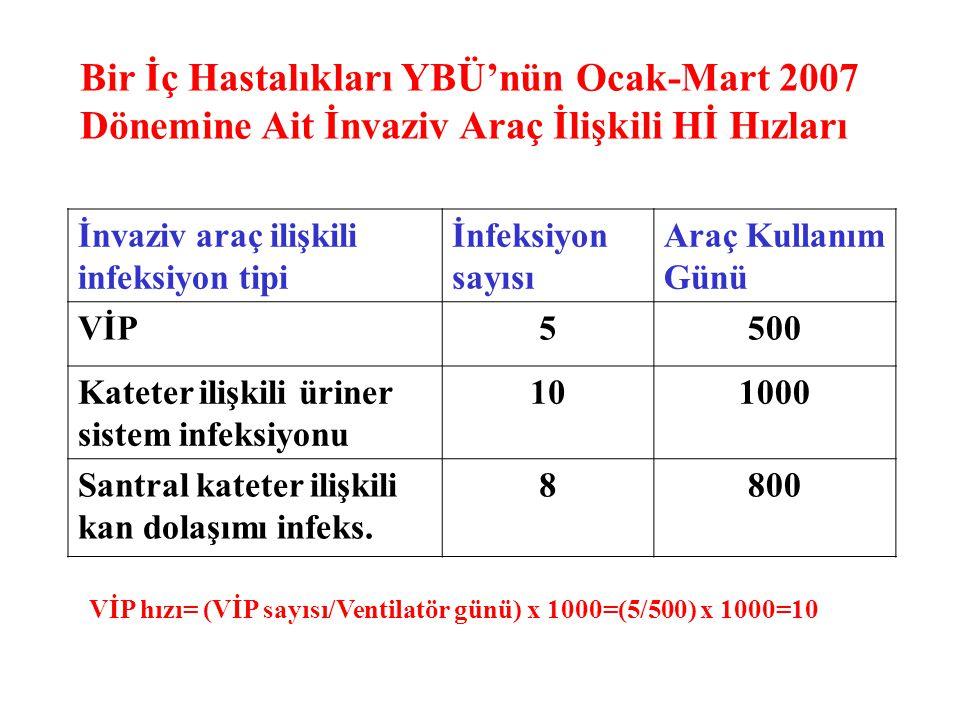 İnvaziv araç ilişkili infeksiyon tipi İnfeksiyon sayısı Araç Kullanım Günü VİP5500 Kateter ilişkili üriner sistem infeksiyonu 101000 Santral kateter i