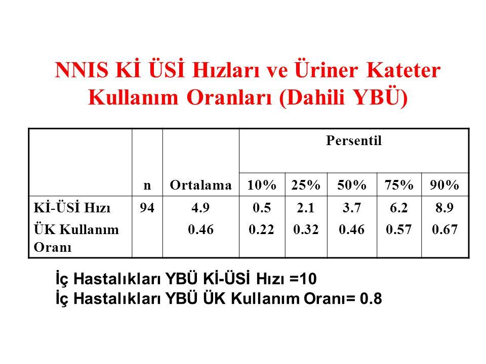 NNIS Kİ ÜSİ Hızları ve Üriner Kateter Kullanım Oranları (Dahili YBÜ) Persentil nOrtalama10%25%50%75%90% Kİ-ÜSİ Hızı ÜK Kullanım Oranı 944.9 0.46 0.5 0