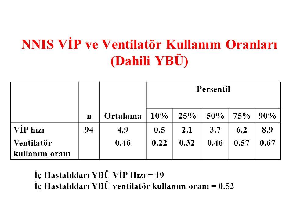 NNIS VİP ve Ventilatör Kullanım Oranları (Dahili YBÜ) Persentil nOrtalama10%25%50%75%90% VİP hızı Ventilatör kullanım oranı 944.9 0.46 0.5 0.22 2.1 0.