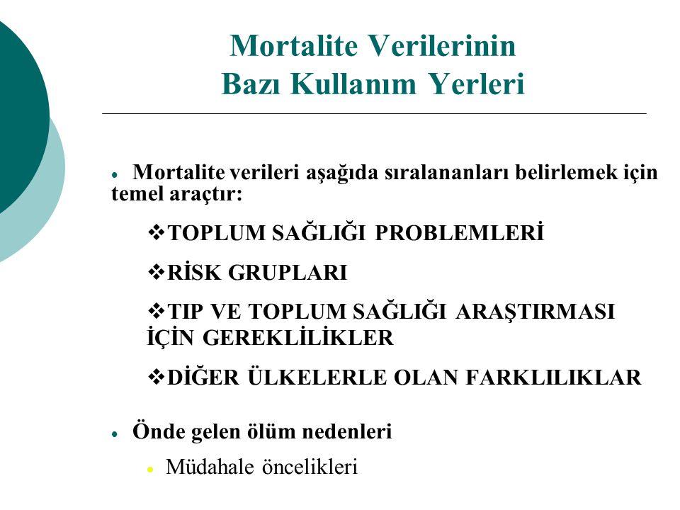 Mortalite Verilerinin Bazı Kullanım Yerleri  Mortalite verileri aşağıda sıralananları belirlemek için temel araçtır:  TOPLUM SAĞLIĞI PROBLEMLERİ  R