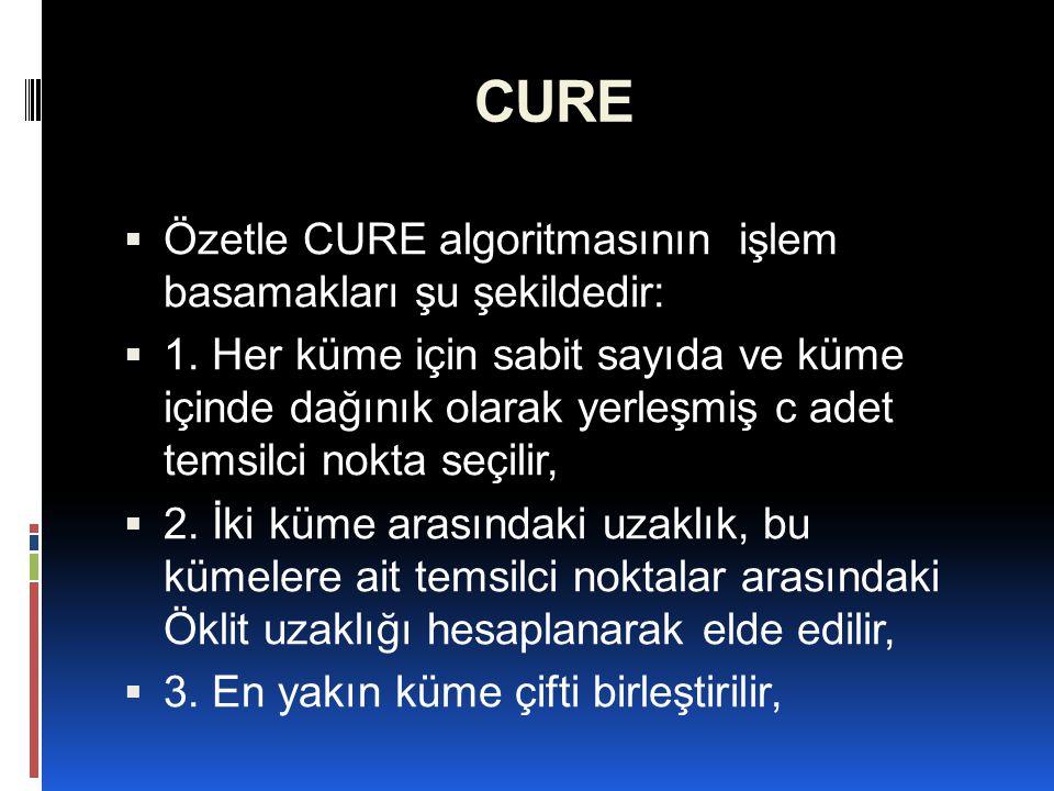 CURE  Özetle CURE algoritmasının işlem basamakları şu şekildedir:  1. Her küme için sabit sayıda ve küme içinde dağınık olarak yerleşmiş c adet tems