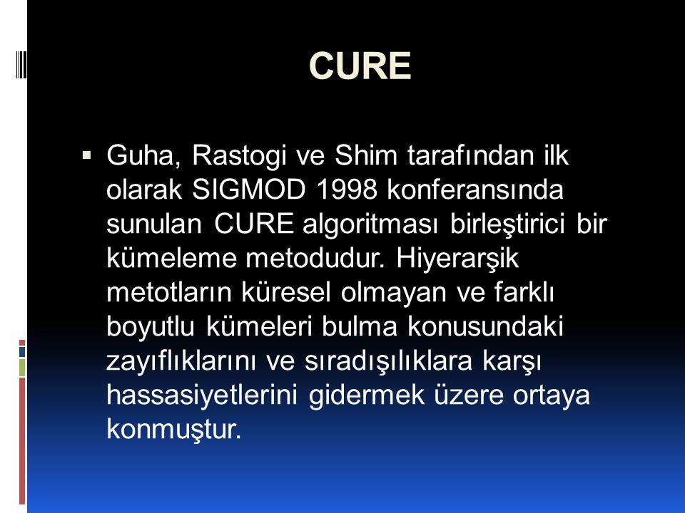 CURE  Guha, Rastogi ve Shim tarafından ilk olarak SIGMOD 1998 konferansında sunulan CURE algoritması birleştirici bir kümeleme metodudur. Hiyerarşik