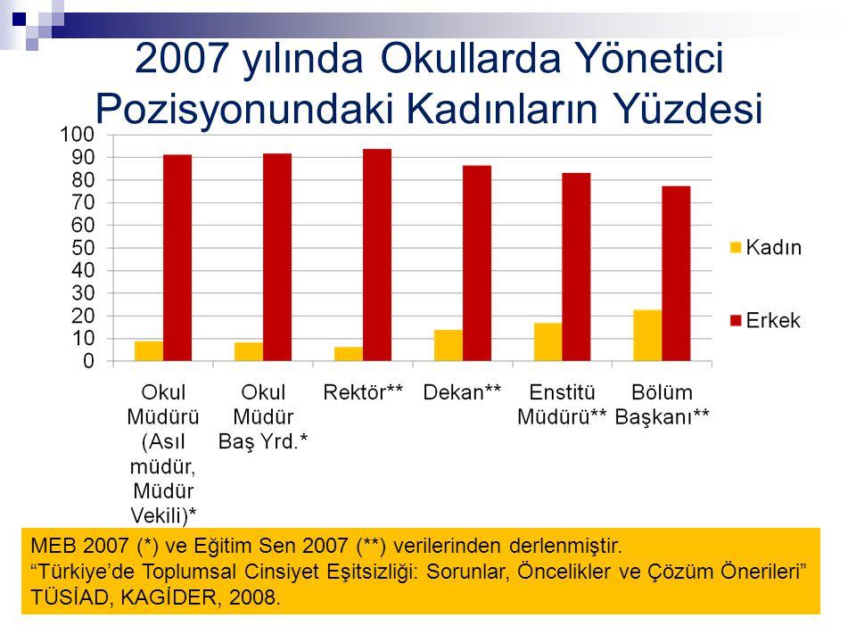 """2007 yılında Okullarda Yönetici Pozisyonundaki Kadınların Yüzdesi MEB 2007 (*) ve Eğitim Sen 2007 (**) verilerinden derlenmiştir. """"Türkiye'de Toplumsa"""