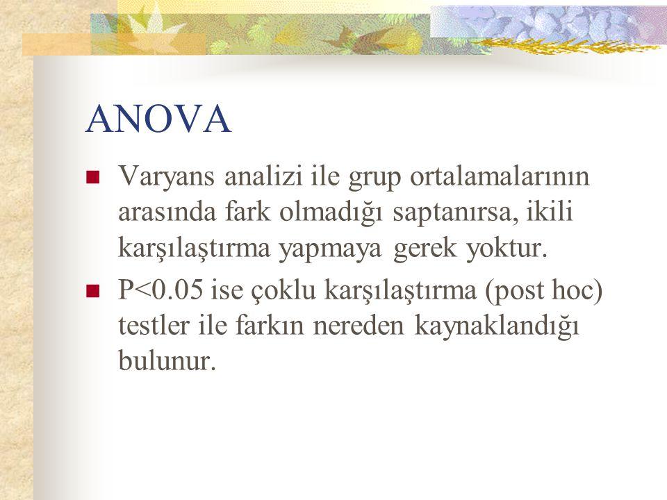 ANOVA Varyans analizi ile grup ortalamalarının arasında fark olmadığı saptanırsa, ikili karşılaştırma yapmaya gerek yoktur. P<0.05 ise çoklu karşılaşt