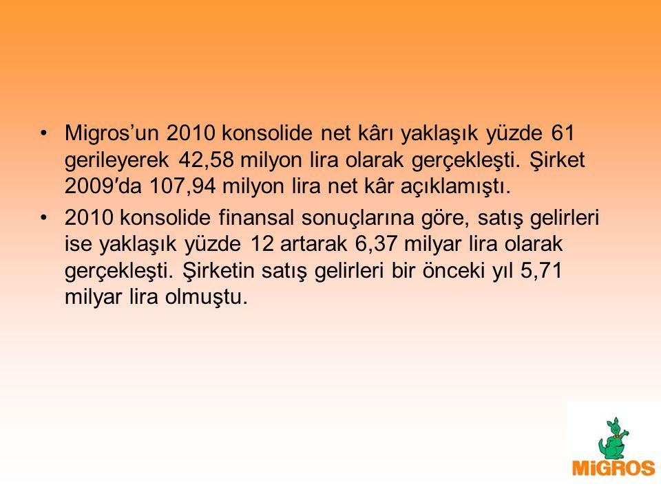 Migros'un 2010 konsolide net kârı yaklaşık yüzde 61 gerileyerek 42,58 milyon lira olarak gerçekleşti. Şirket 2009′da 107,94 milyon lira net kâr açıkla