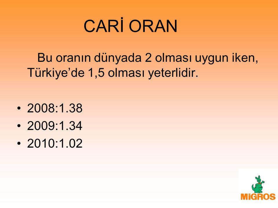 CARİ ORAN Bu oranın dünyada 2 olması uygun iken, Türkiye'de 1,5 olması yeterlidir. 2008:1.38 2009:1.34 2010:1.02