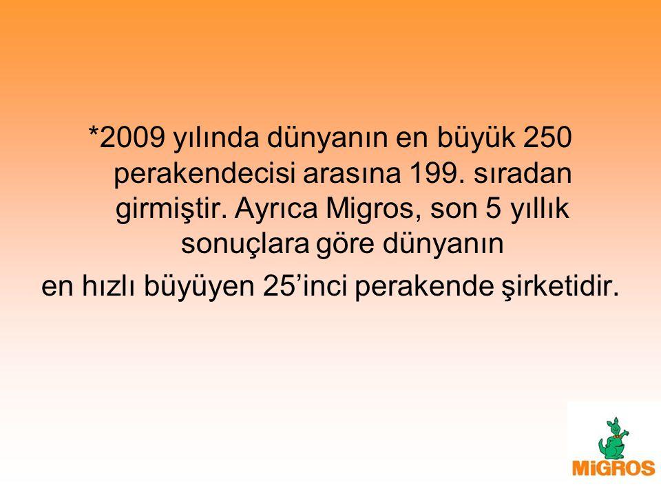 *2009 yılında dünyanın en büyük 250 perakendecisi arasına 199. sıradan girmiştir. Ayrıca Migros, son 5 yıllık sonuçlara göre dünyanın en hızlı büyüyen