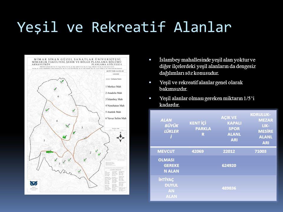 Yeşil ve Rekreatif Alanlar  İslambey mahallesinde yeşil alan yoktur ve diğer ilçelerdeki yeşil alanların da dengesiz dağılımları söz konusudur.  Yeş