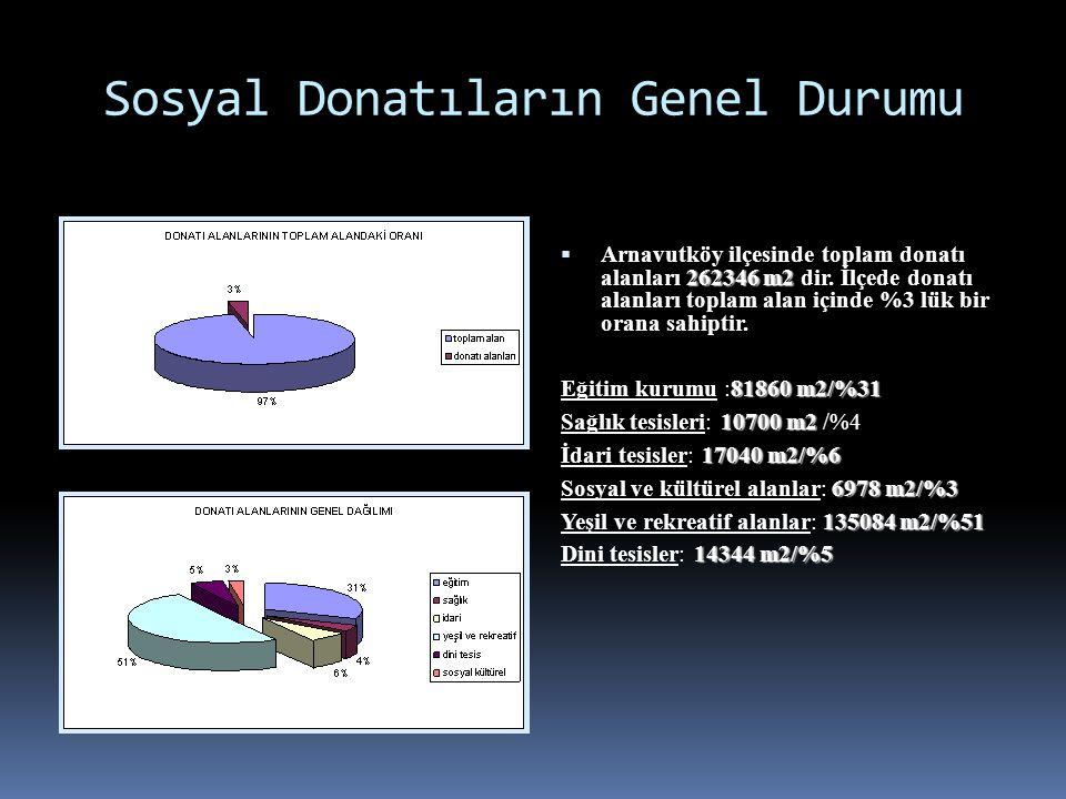 Sosyal Donatıların Genel Durumu 262346 m2  Arnavutköy ilçesinde toplam donatı alanları 262346 m2 dir. İlçede donatı alanları toplam alan içinde %3 lü