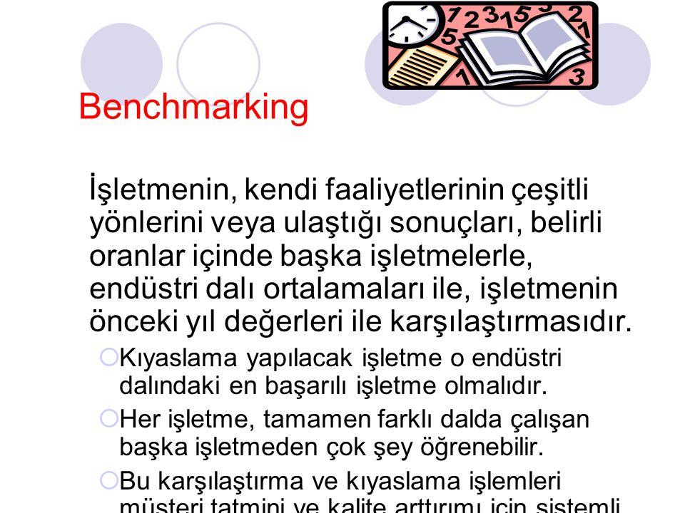 Benchmarking İşletmenin, kendi faaliyetlerinin çeşitli yönlerini veya ulaştığı sonuçları, belirli oranlar içinde başka işletmelerle, endüstri dalı ort
