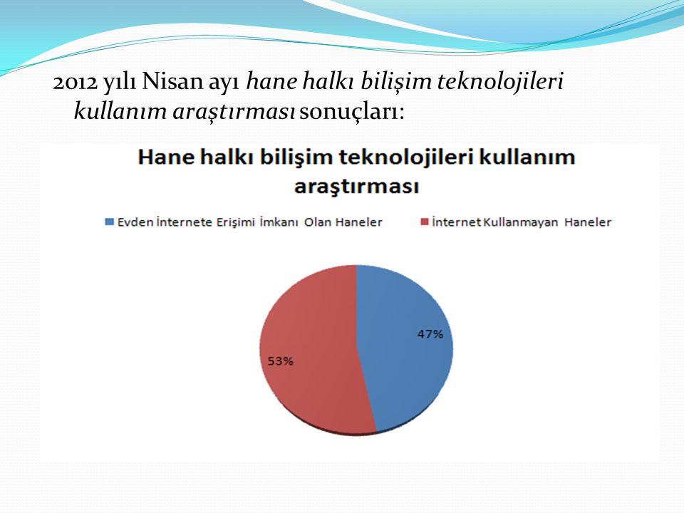 2012 yılı Nisan ayı hane halkı bilişim teknolojileri kullanım araştırması sonuçları:
