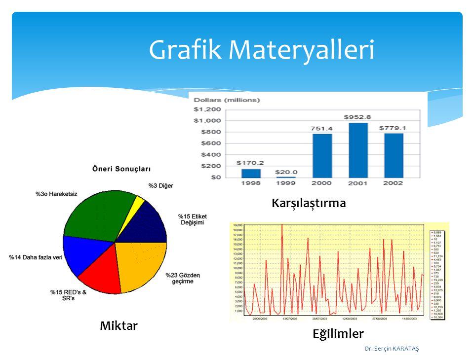 Grafik Materyalleri Dr. Serçin KARATAŞ Miktar Karşılaştırma Eğilimler