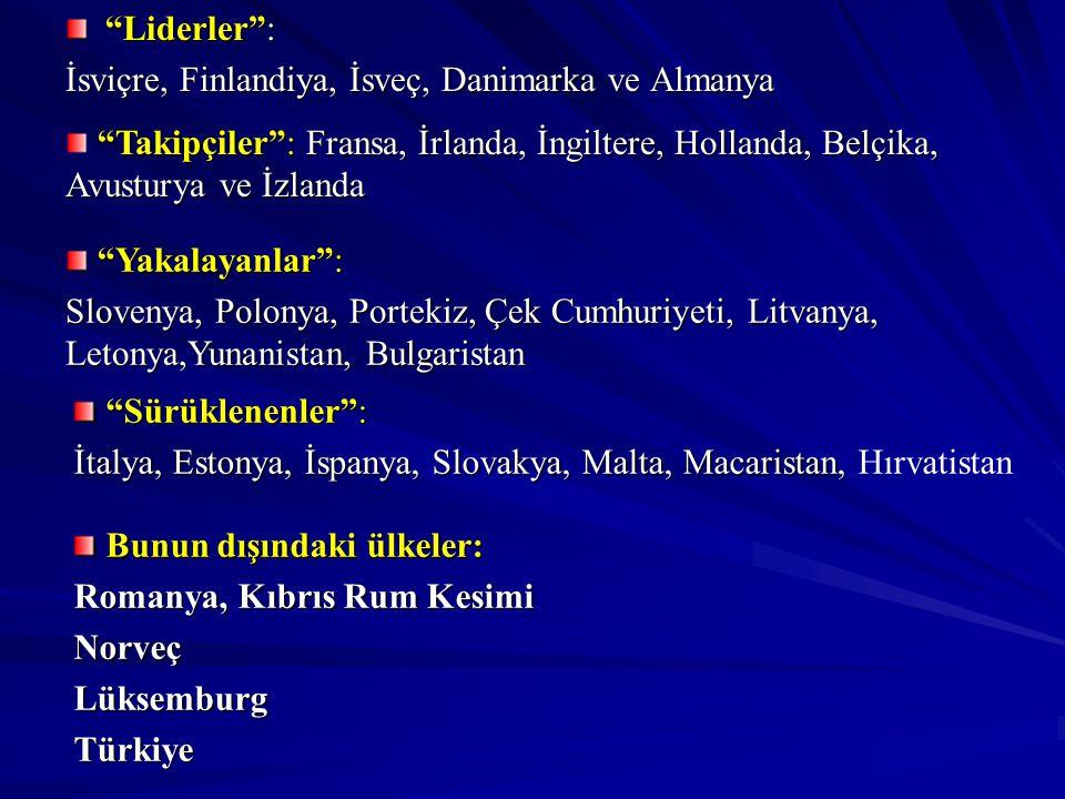 Liderler : İsviçre, Finlandiya, İsveç, Danimarka ve Almanya Yakalayanlar : Yakalayanlar : Slovenya, Polonya, Portekiz, Çek Cumhuriyeti, Litvanya, Letonya,Yunanistan, Bulgaristan Sürüklenenler : Sürüklenenler : İtalya, Estonya, İspanya, Slovakya, Malta, Macaristan, İtalya, Estonya, İspanya, Slovakya, Malta, Macaristan, Hırvatistan Takipçiler : Fransa, İrlanda, İngiltere, Hollanda, Belçika, Avusturya ve İzlanda Bunun dışındaki ülkeler: Bunun dışındaki ülkeler: Romanya, Kıbrıs Rum Kesimi NorveçLüksemburgTürkiye