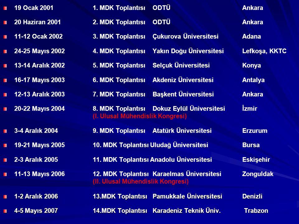 19 Ocak 2001 1.MDK Toplantısı ODTÜ Ankara 20 Haziran 2001 2.