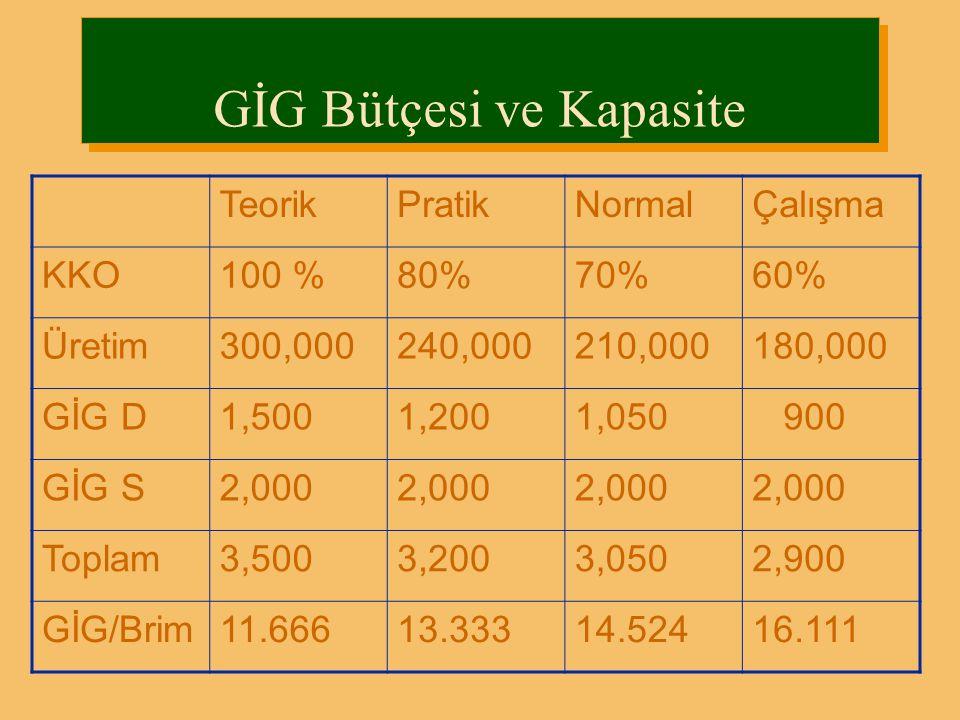 GİG Bütçesi ve Kapasite TeorikPratikNormalÇalışma KKO100 %80%70%60% Üretim300,000240,000210,000180,000 GİG D1,5001,2001,050 900 GİG S2,000 Toplam3,500