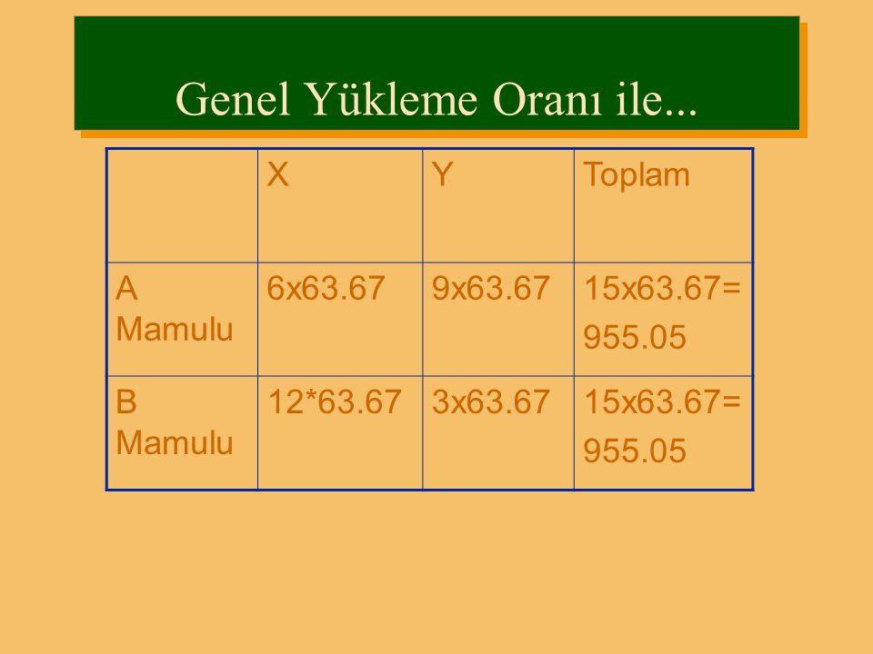 Genel Yükleme Oranı ile... XYToplam A Mamulu 6x63.679x63.6715x63.67= 955.05 B Mamulu 12*63.673x63.6715x63.67= 955.05