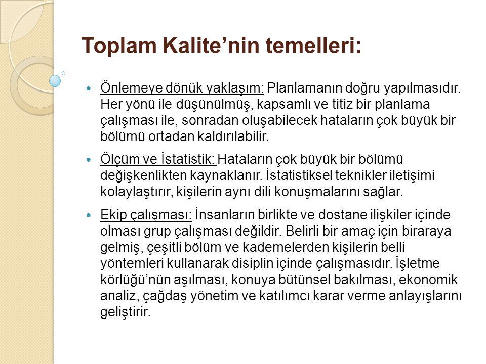 Toplam Kalite'nin temelleri: Önlemeye dönük yaklaşım: Planlamanın doğru yapılmasıdır. Her yönü ile düşünülmüş, kapsamlı ve titiz bir planlama çalışmas