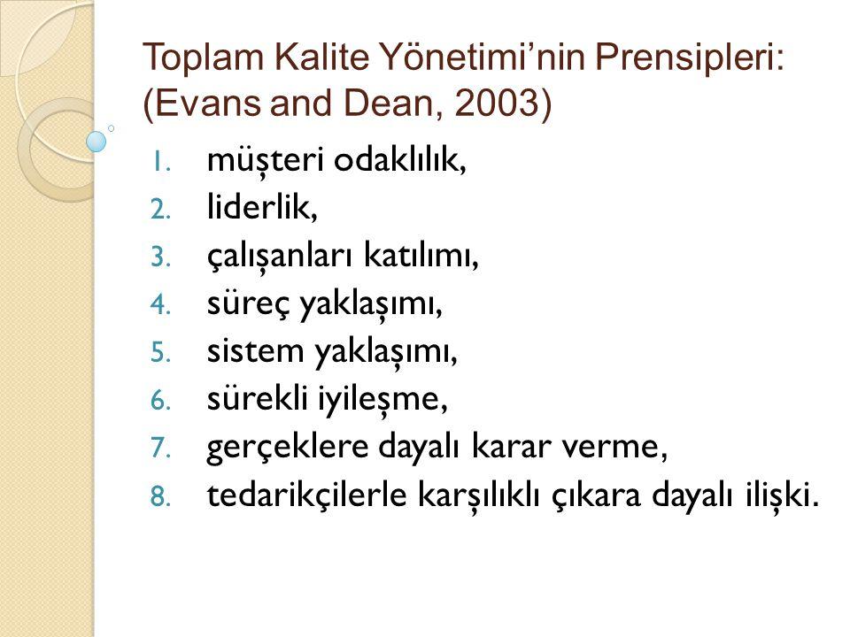 Toplam Kalite Yönetimi'nin Prensipleri: (Evans and Dean, 2003) 1. müşteri odaklılık, 2. liderlik, 3. çalışanları katılımı, 4. süreç yaklaşımı, 5. sist