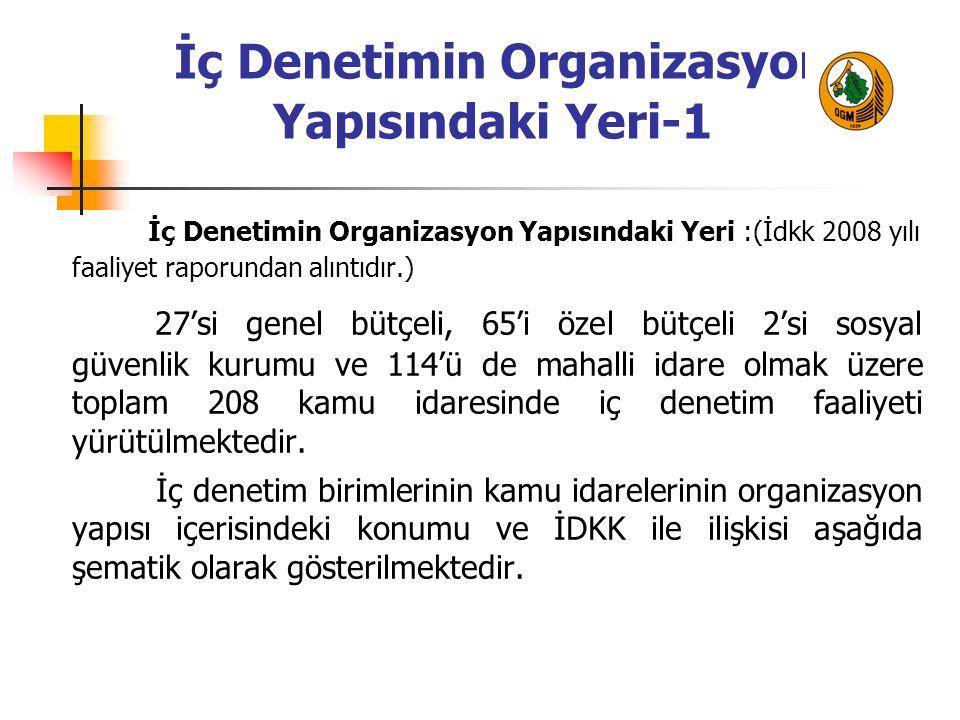 İç Denetimin Organizasyon Yapısındaki Yeri-1 İç Denetimin Organizasyon Yapısındaki Yeri :(İdkk 2008 yılı faaliyet raporundan alıntıdır.) 27'si genel b