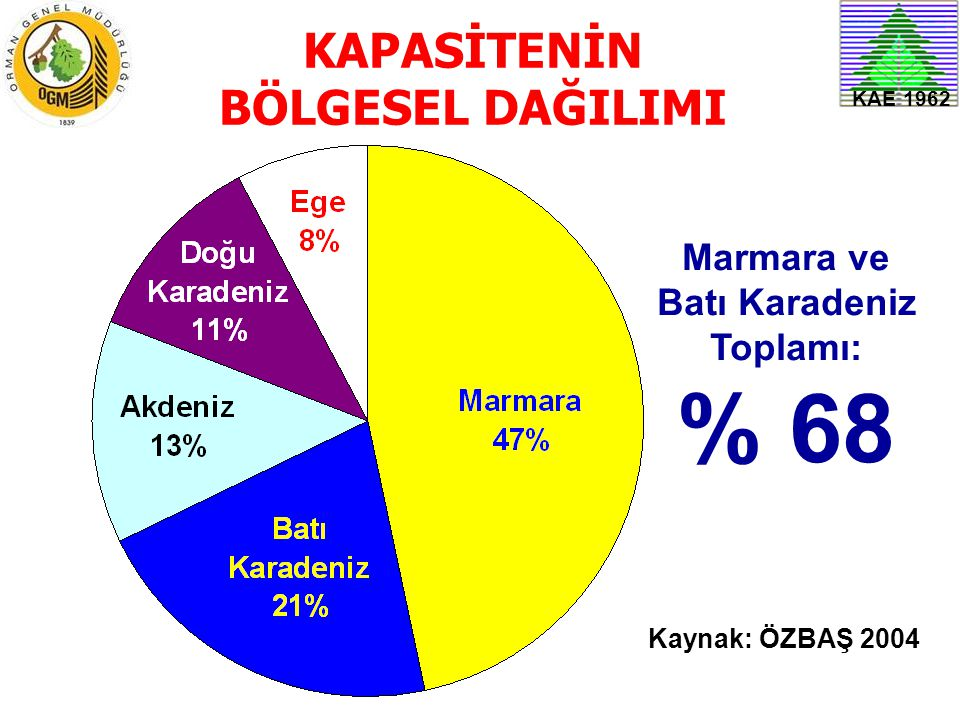 KAE 1962 KAPASİTENİN BÖLGESEL DAĞILIMI Marmara ve Batı Karadeniz Toplamı: % 68 Kaynak: ÖZBAŞ 2004