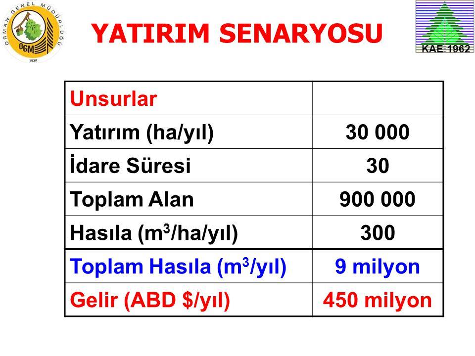KAE 1962 YATIRIM SENARYOSU Unsurlar Yatırım (ha/yıl)30 000 İdare Süresi30 Toplam Alan900 000 Hasıla (m 3 /ha/yıl)300 Toplam Hasıla (m 3 /yıl)9 milyon
