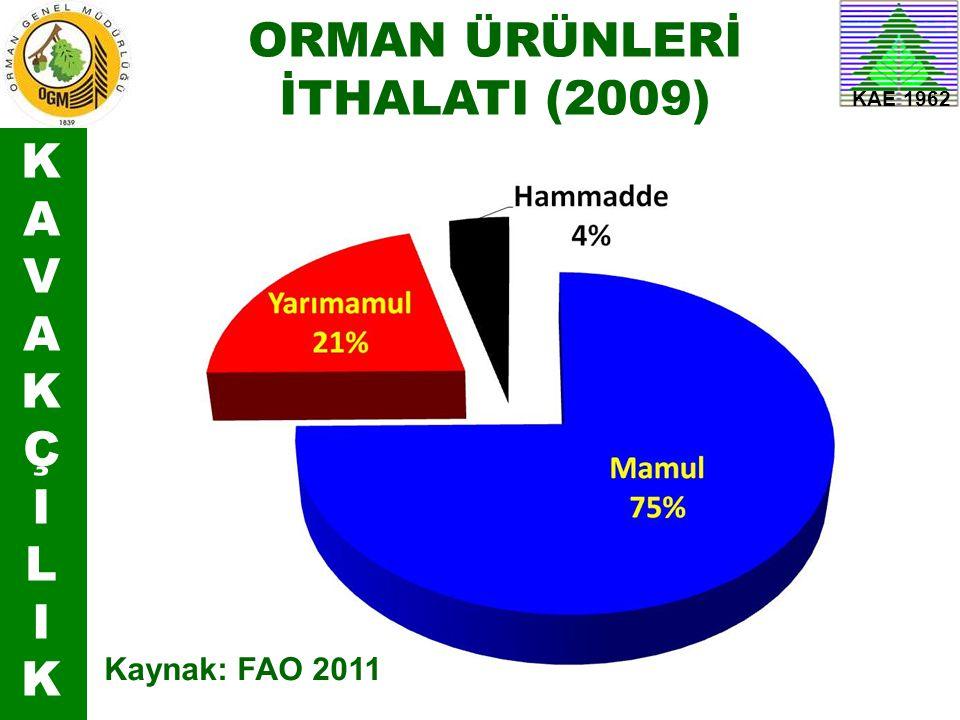 KAVAKÇILIKKAVAKÇILIK KAE 1962 ORMAN ÜRÜNLERİ İTHALATI (2009) Kaynak: FAO 2011