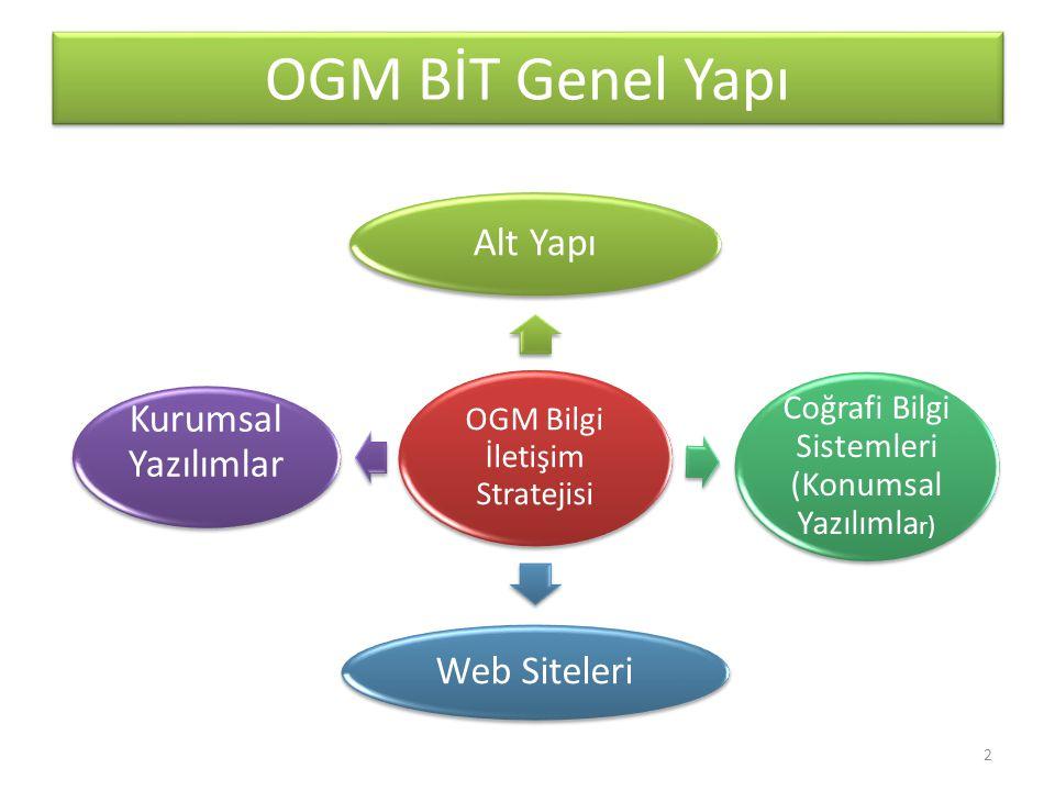 OGM BİT Genel Yapı OGM Bilgi İletişim Stratejisi Alt Yapı Coğrafi Bilgi Sistemleri (Konumsal Yazılımla r) Web Siteleri Kurumsal Yazılımlar 2