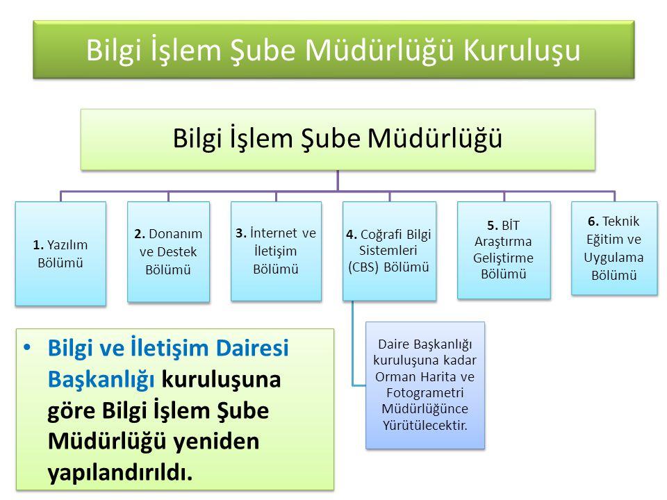 Bilgi İşlem Şube Müdürlüğü Kuruluşu Bilgi İşlem Şube Müdürlüğü 1. Yazılım Bölümü 2. Donanım ve Destek Bölümü 3. İnternet ve İletişim Bölümü 4. Coğrafi