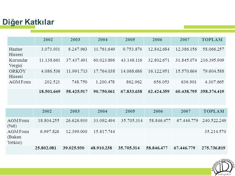 Diğer Katkılar 200220032004200520062007TOPLAM Hazine Hissesi 3.073.9318.247.96311.761.6499.753.87412.842.68412.386.15658.066.257 Kurumlar Vergisi 11.1