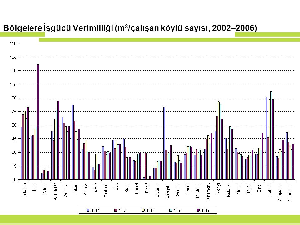 Bölgelere İşgücü Verimliliği (m 3 /çalışan köylü sayısı, 2002–2006)