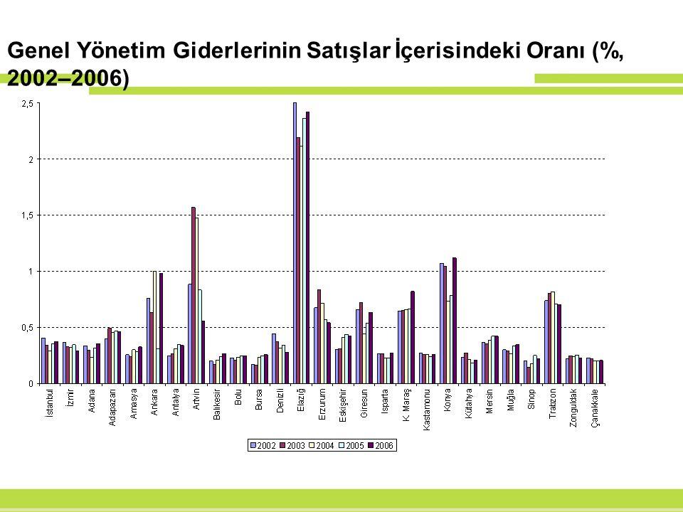 Genel Yönetim Giderlerinin Satışlar İçerisindeki Oranı (%, 2002–2006)