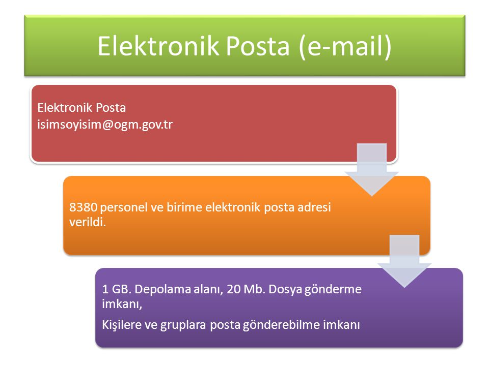 Elektronik Posta (e-mail) Elektronik Posta isimsoyisim@ogm.gov.tr 8380 personel ve birime elektronik posta adresi verildi. 1 GB. Depolama alanı, 20 Mb