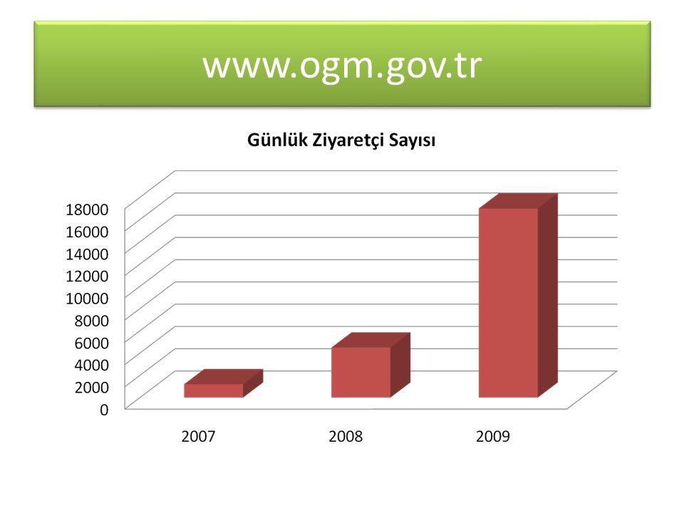 Elektronik Posta (e-mail) Elektronik Posta isimsoyisim@ogm.gov.tr 8380 personel ve birime elektronik posta adresi verildi.