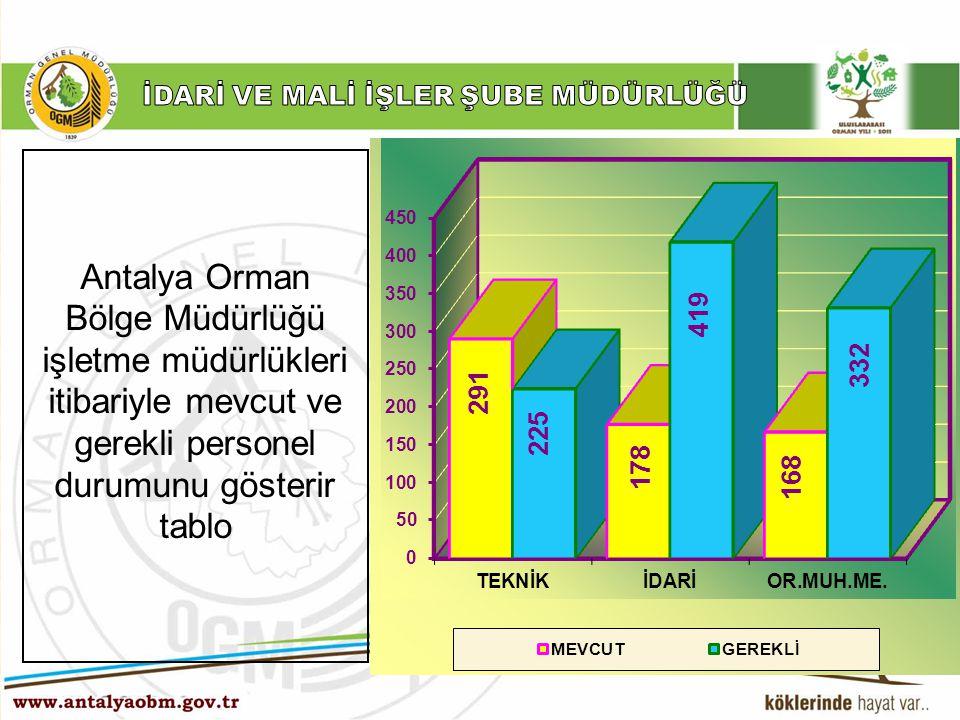 Antalya Orman Bölge Müdürlüğü işletme müdürlükleri itibariyle mevcut ve gerekli personel durumunu gösterir tablo