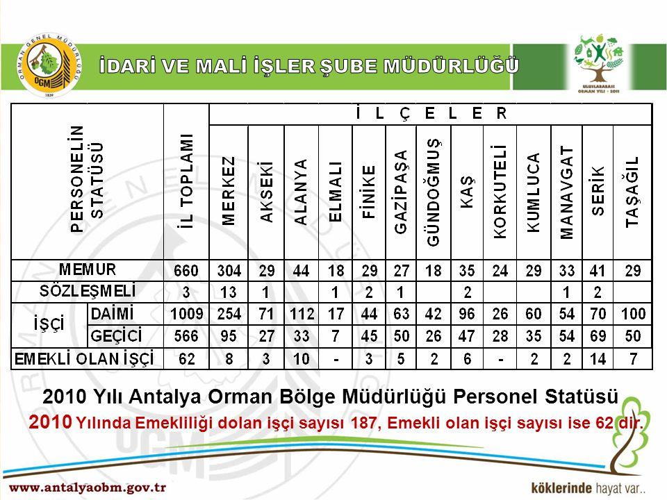 ……… Şube Müdürlüğü 2010 Yılı Antalya Orman Bölge Müdürlüğü Personel Statüsü 2010 Yılında Emekliliği dolan işçi sayısı 187, Emekli olan işçi sayısı ise
