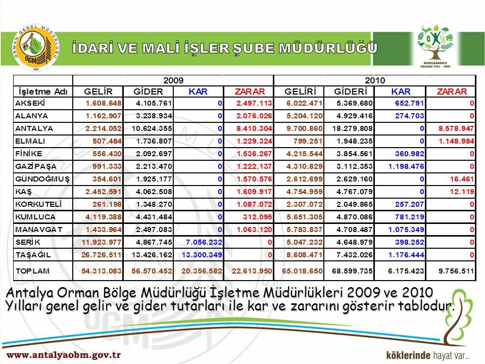 ……… Şube Müdürlüğü Antalya Orman Bölge Müdürlüğü İşletme Müdürlükleri 2009 ve 2010 Yılları genel gelir ve gider tutarları ile kar ve zararını gösterir